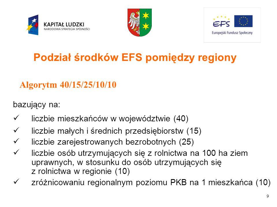 9 Algorytm 40/15/25/10/10 bazujący na: liczbie mieszkańców w województwie (40) liczbie małych i średnich przedsiębiorstw (15) liczbie zarejestrowanych bezrobotnych (25) liczbie osób utrzymujących się z rolnictwa na 100 ha ziem uprawnych, w stosunku do osób utrzymujących się z rolnictwa w regionie (10) zróżnicowaniu regionalnym poziomu PKB na 1 mieszkańca (10) Podział środków EFS pomiędzy regiony