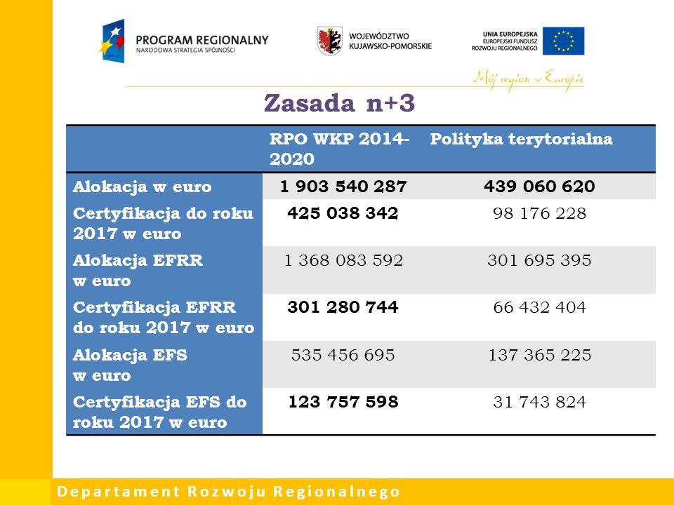 Departament Rozwoju Regionalnego RPO WKP 2014- 2020 Polityka terytorialna Alokacja w euro1 903 540 287439 060 620 Certyfikacja do roku 2017 w euro 425
