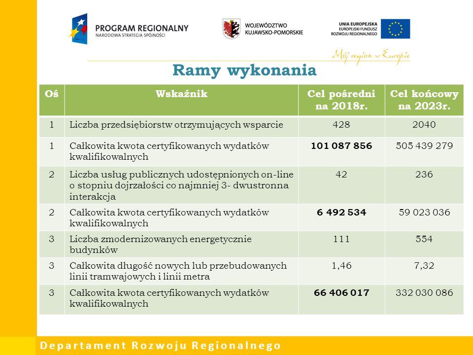 Departament Rozwoju Regionalnego Ramy wykonania OśWskaźnikCel pośredni na 2018r. Cel końcowy na 2023r. 1Liczba przedsiębiorstw otrzymujących wsparcie4
