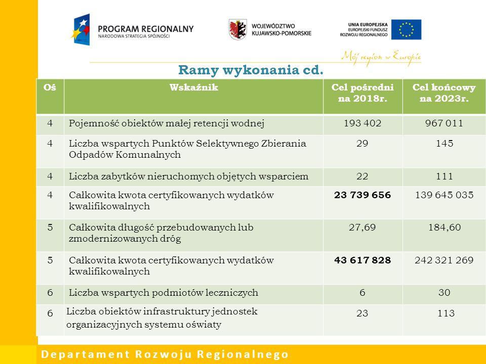 Departament Rozwoju Regionalnego Ramy wykonania cd. OśWskaźnikCel pośredni na 2018r. Cel końcowy na 2023r. 4Pojemność obiektów małej retencji wodnej19