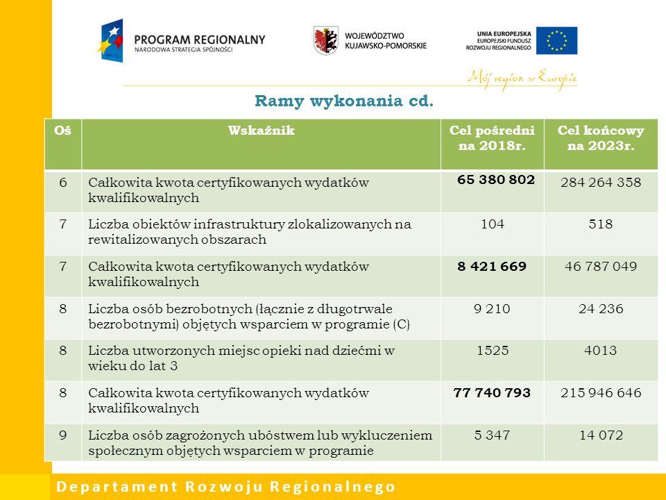 Departament Rozwoju Regionalnego Ramy wykonania cd. OśWskaźnikCel pośredni na 2018r. Cel końcowy na 2023r. 6Całkowita kwota certyfikowanych wydatków k