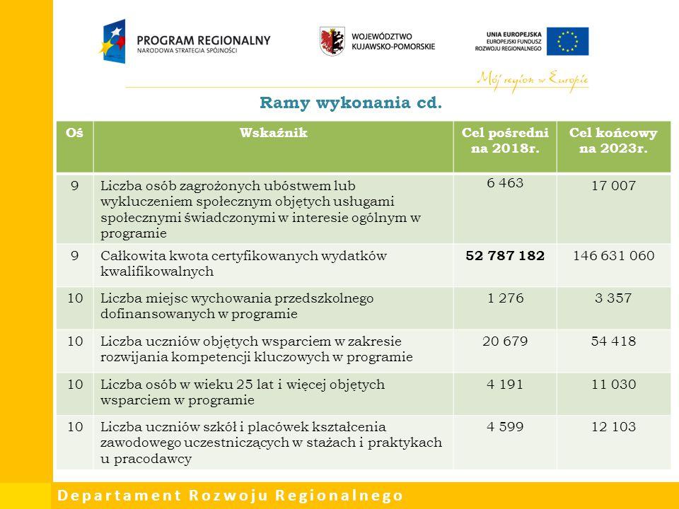 Departament Rozwoju Regionalnego Ramy wykonania cd. OśWskaźnikCel pośredni na 2018r. Cel końcowy na 2023r. 9Liczba osób zagrożonych ubóstwem lub wyklu
