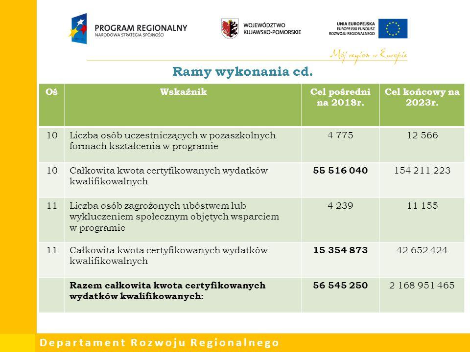 Departament Rozwoju Regionalnego Ramy wykonania cd. OśWskaźnikCel pośredni na 2018r. Cel końcowy na 2023r. 10Liczba osób uczestniczących w pozaszkolny
