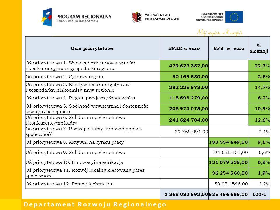 Departament Rozwoju Regionalnego Osie priorytetoweEFRR w euro EFS w euro % alokacji Oś priorytetowa 1. Wzmocnienie innowacyjności i konkurencyjności g
