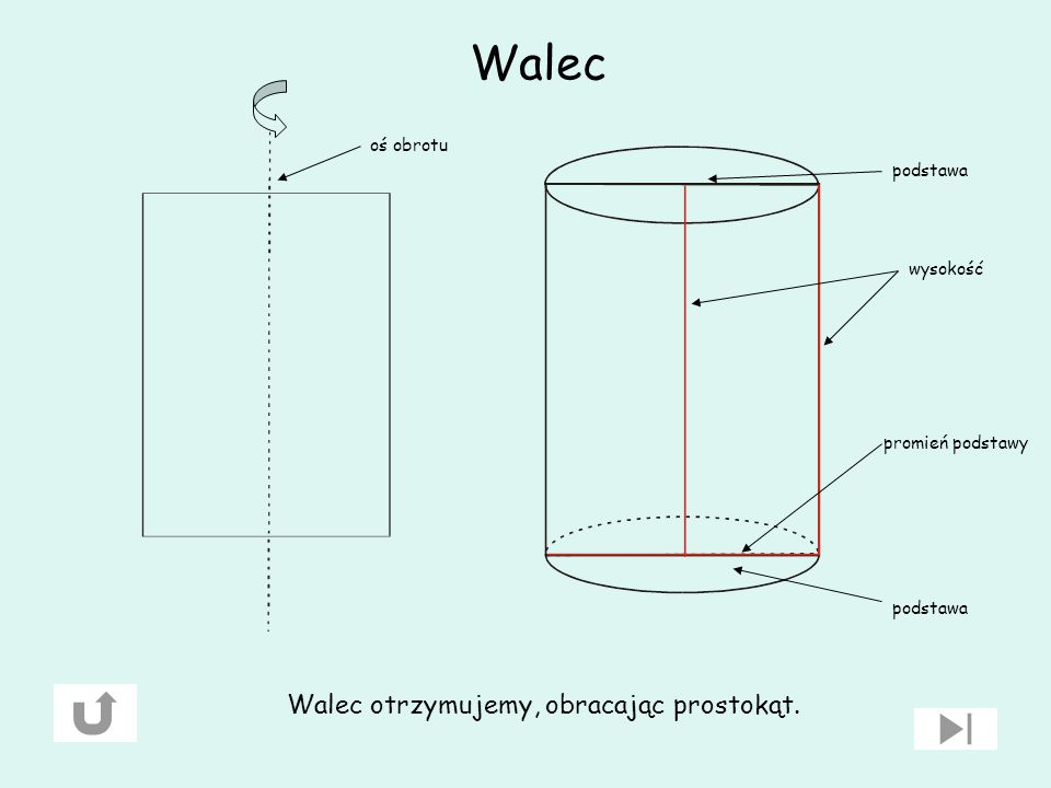 Definicje Bryłą obrotową nazywamy figurę przestrzenną powstałą przez obrót figury płaskiej dookoła osi leżącej w płaszczyźnie tej figury. Przekrojem o