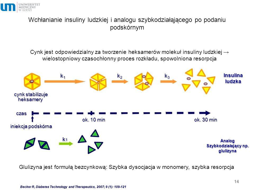 14 Cynk jest odpowiedzialny za tworzenie heksamerów molekuł insuliny ludzkiej → wielostopniowy czasochłonny proces rozkładu, spowolniona resorpcja k1k