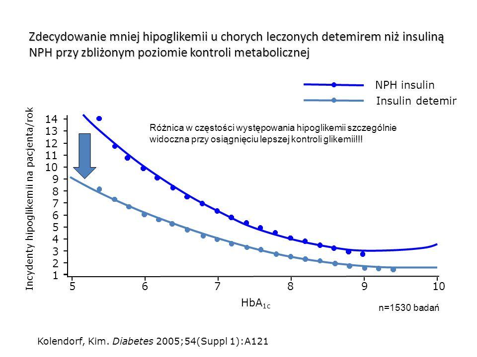 Zdecydowanie mniej hipoglikemii u chorych leczonych detemirem niż insuliną NPH przy zbliżonym poziomie kontroli metabolicznej 5678910 1 2 3 4 5 6 7 8