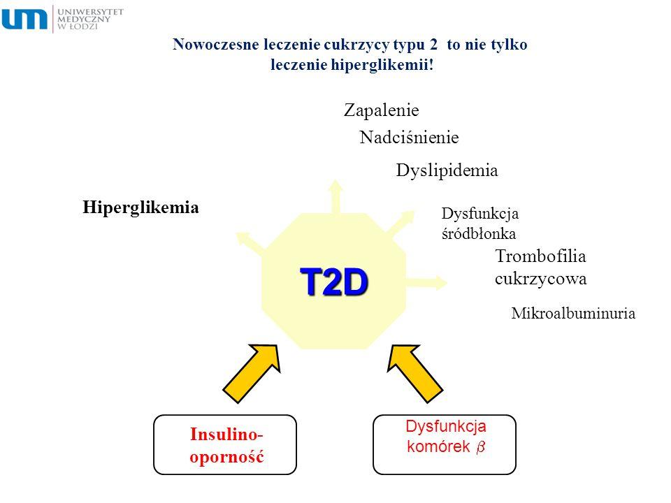 Nowoczesne leczenie cukrzycy typu 2 to nie tylko leczenie hiperglikemii! Insulino- oporność Dysfunkcja komórek  T2D Hiperglikemia Zapalenie Nadciśnie