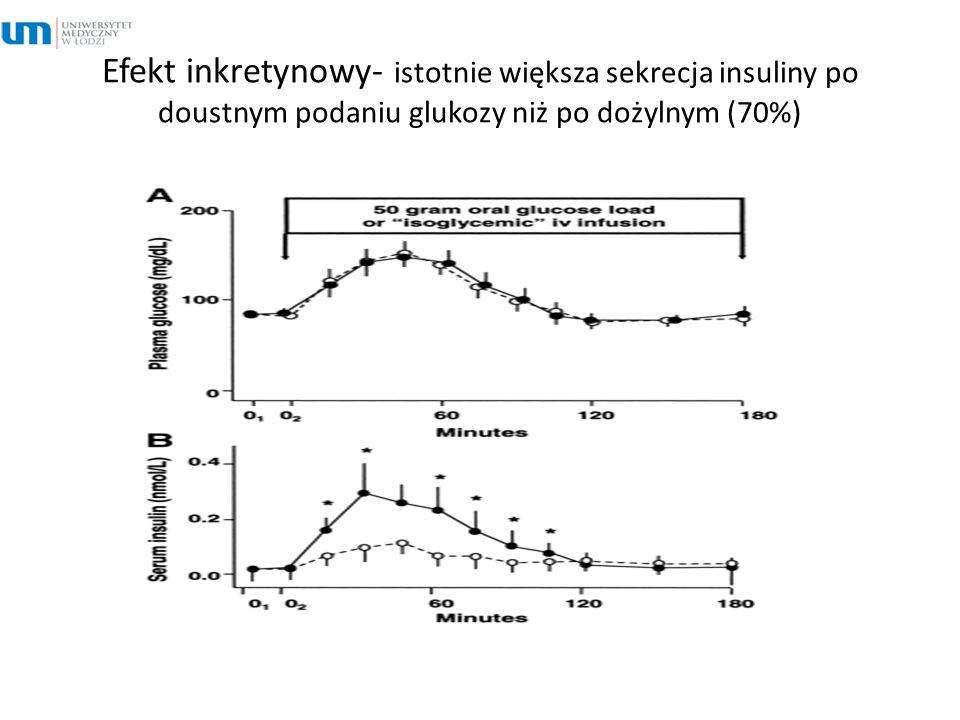 Efekt inkretynowy- istotnie większa sekrecja insuliny po doustnym podaniu glukozy niż po dożylnym (70%)
