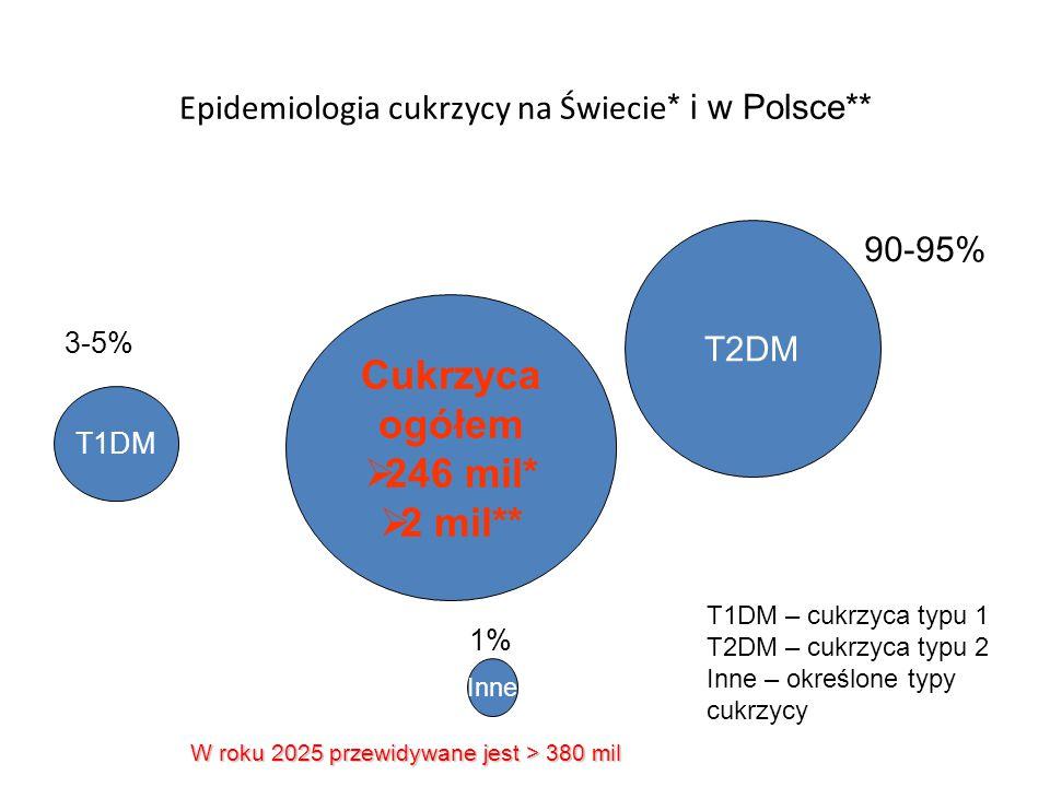 Epidemiologia cukrzycy na Świecie * i w Polsce** Cukrzyca ogółem   246 mil*   2 mil** T1DM Inne 3-5% 1% T1DM – cukrzyca typu 1 T2DM – cukrzyca typ