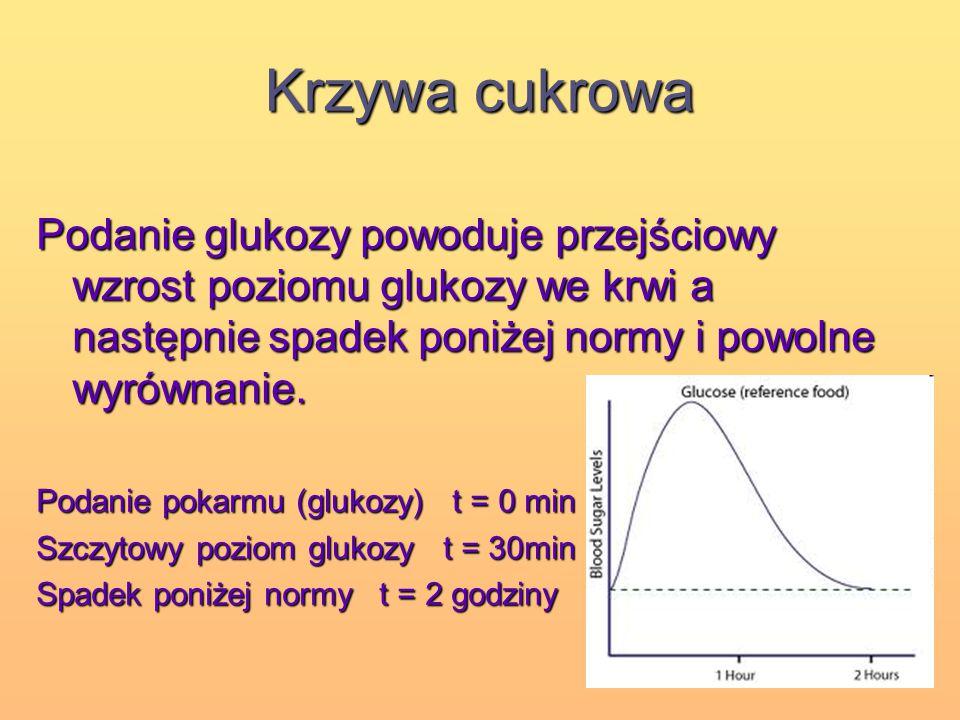 Krzywa cukrowa Podanie glukozy powoduje przejściowy wzrost poziomu glukozy we krwi a następnie spadek poniżej normy i powolne wyrównanie. Podanie poka