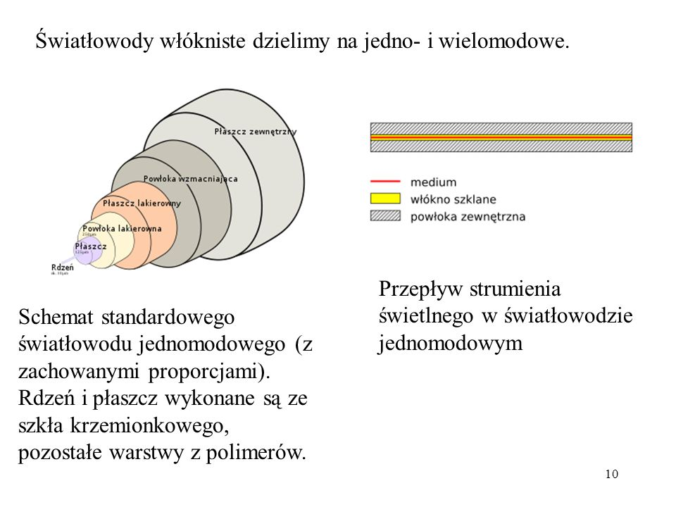 10 Światłowody włókniste dzielimy na jedno- i wielomodowe. Schemat standardowego światłowodu jednomodowego (z zachowanymi proporcjami). Rdzeń i płaszc