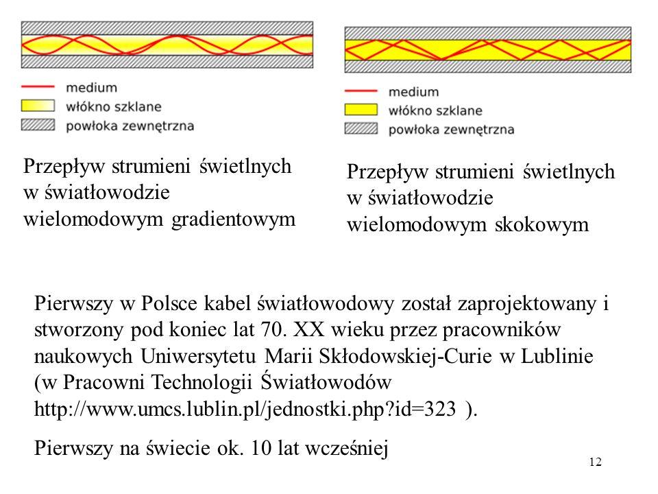 12 Pierwszy w Polsce kabel światłowodowy został zaprojektowany i stworzony pod koniec lat 70. XX wieku przez pracowników naukowych Uniwersytetu Marii