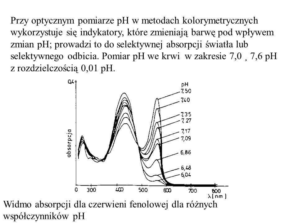 Przy optycznym pomiarze pH w metodach kolorymetrycznych wykorzystuje się indykatory, które zmieniają barwę pod wpływem zmian pH; prowadzi to do selekt