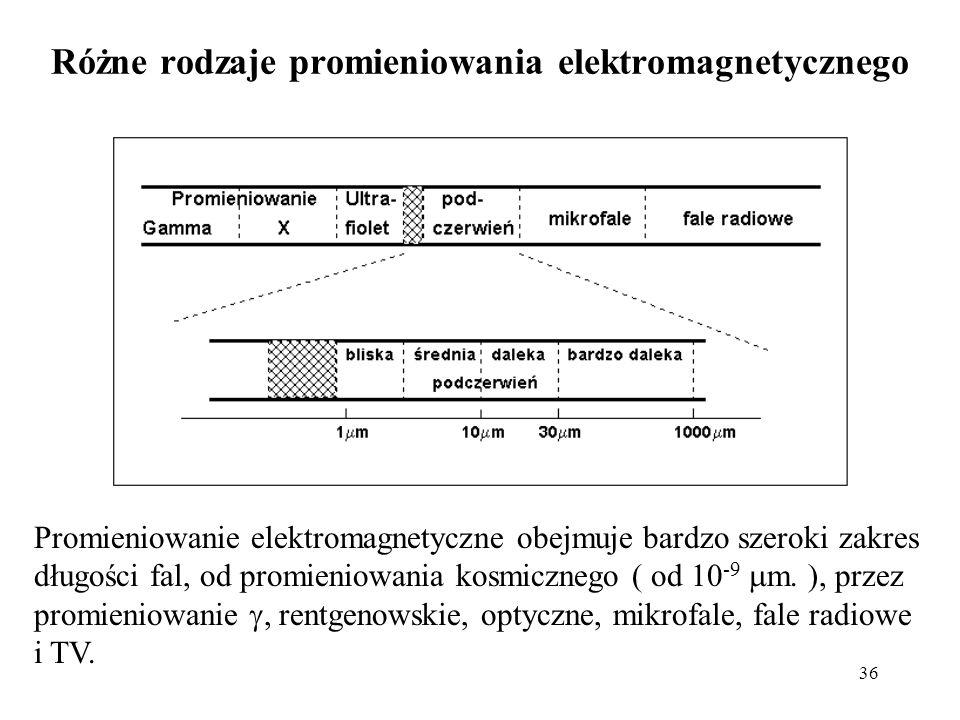 36 Różne rodzaje promieniowania elektromagnetycznego Promieniowanie elektromagnetyczne obejmuje bardzo szeroki zakres długości fal, od promieniowania