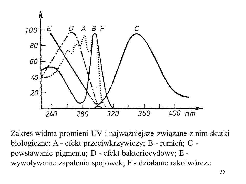 39 Zakres widma promieni UV i najważniejsze związane z nim skutki biologiczne: A - efekt przeciwkrzywiczy; B - rumień; C - powstawanie pigmentu; D - e