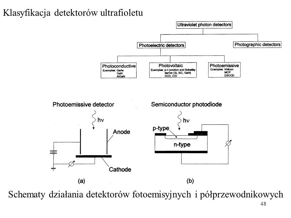 48 Klasyfikacja detektorów ultrafioletu Schematy działania detektorów fotoemisyjnych i półprzewodnikowych