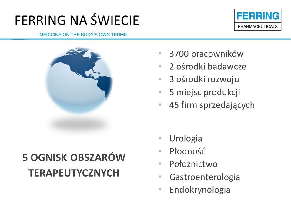 FERRING NA ŚWIECIE 3700 pracowników 2 ośrodki badawcze 3 ośrodki rozwoju 5 miejsc produkcji 45 firm sprzedających 5 OGNISK OBSZARÓW TERAPEUTYCZNYCH Urologia Płodność Położnictwo Gastroenterologia Endokrynologia