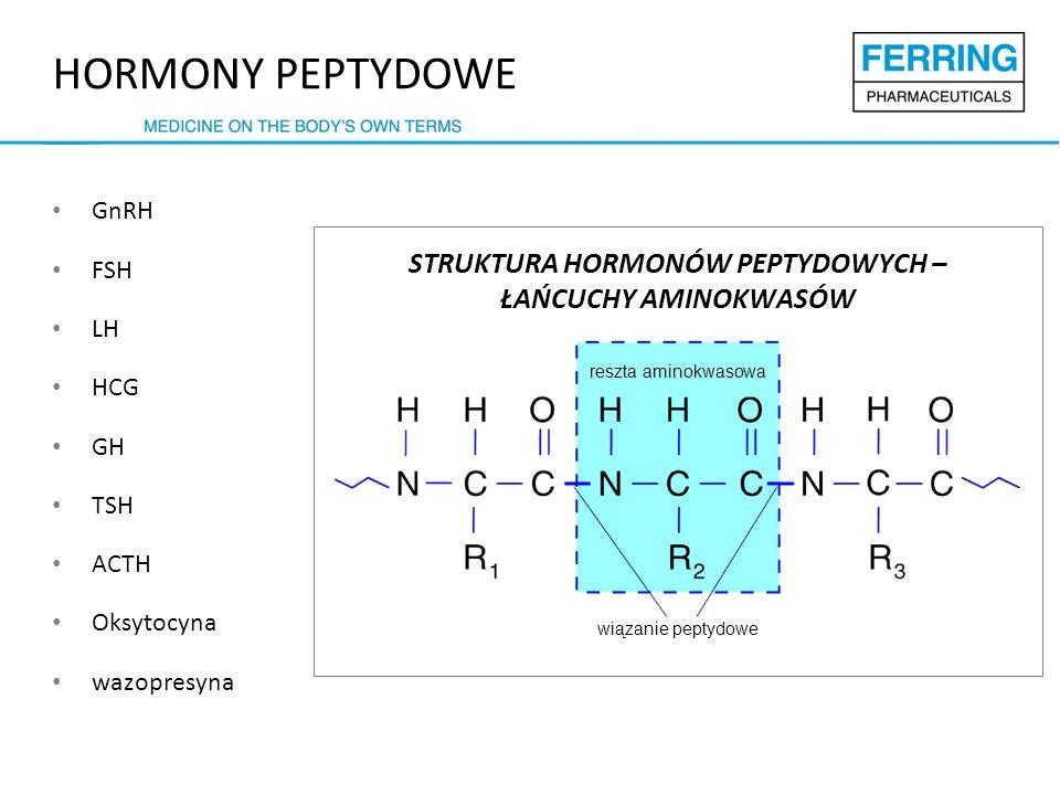 HORMONY PEPTYDOWE GnRH FSH LH HCG GH TSH ACTH Oksytocyna wazopresyna reszta aminokwasowa wiązanie peptydowe STRUKTURA HORMONÓW PEPTYDOWYCH – ŁAŃCUCHY AMINOKWASÓW