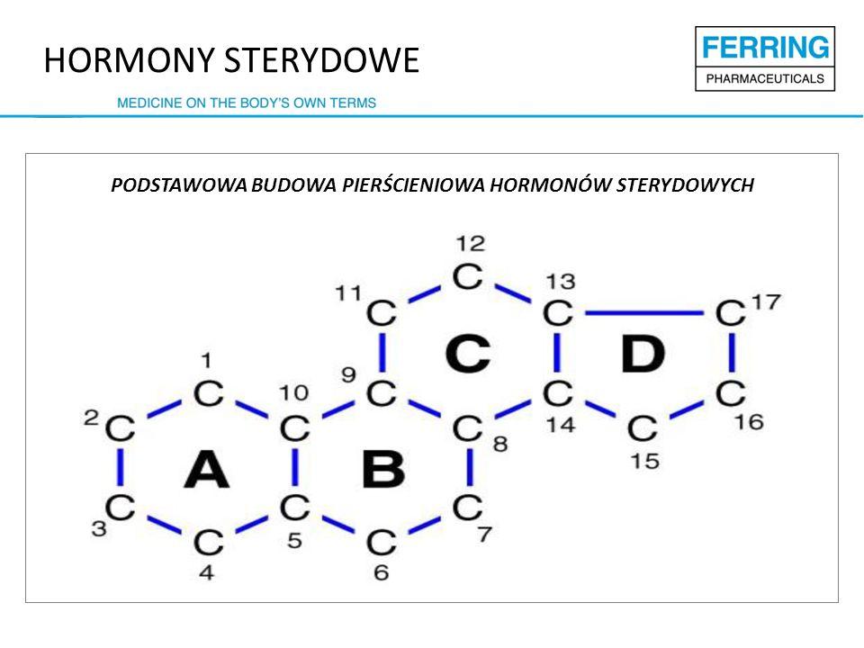 HORMONY STERYDOWE PODSTAWOWA BUDOWA PIERŚCIENIOWA HORMONÓW STERYDOWYCH