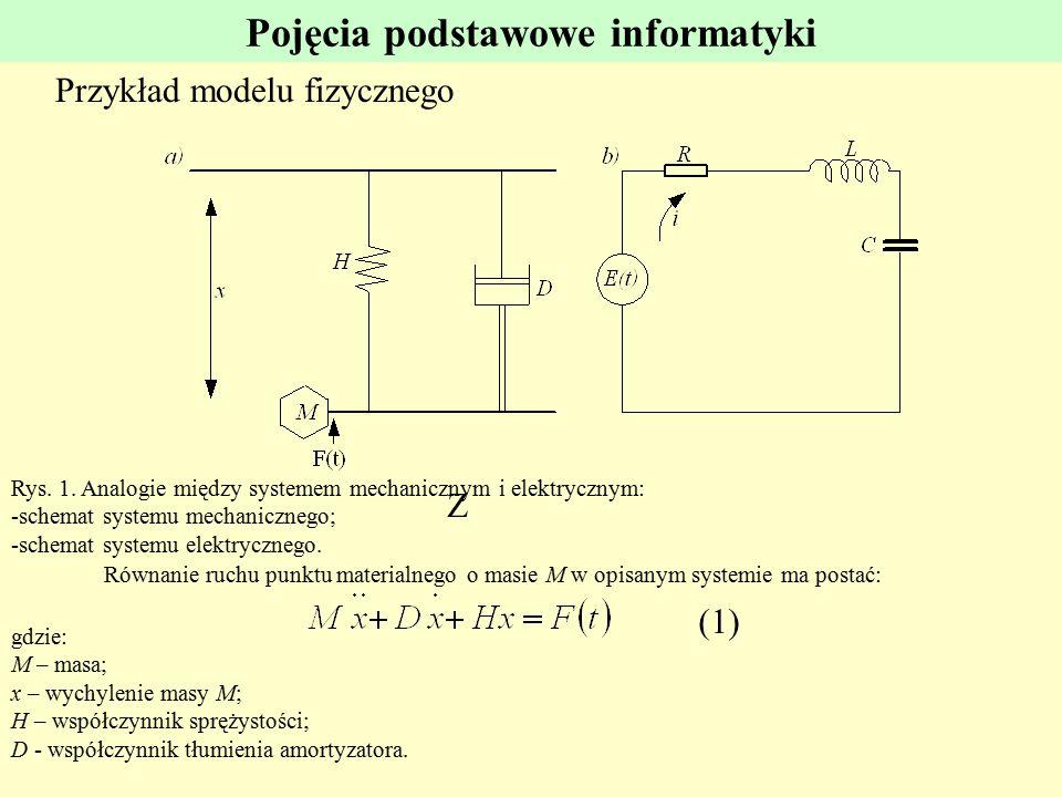 Pojęcia podstawowe informatyki Przykład modelu fizycznego Z Rys. 1. Analogie między systemem mechanicznym i elektrycznym: -schemat systemu mechaniczne