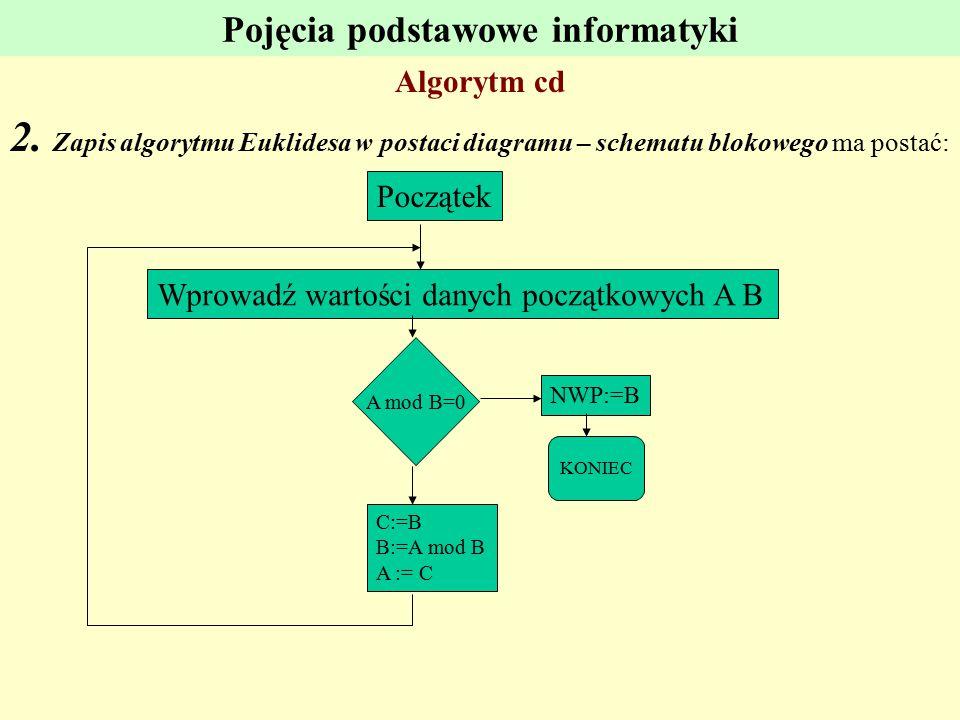 Pojęcia podstawowe informatyki Algorytm cd 2. Zapis algorytmu Euklidesa w postaci diagramu – schematu blokowego ma postać: Wprowadź wartości danych po