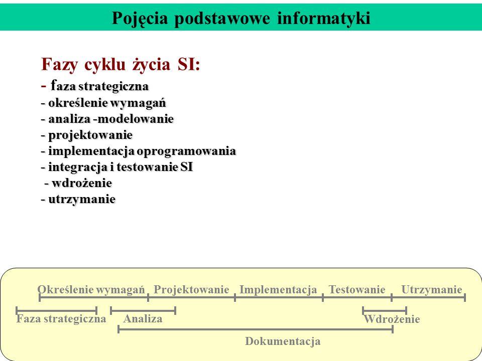 aza strategiczna - określenie wymagań - analiza -modelowanie - projektowanie - implementacja oprogramowania - integracja i testowanie SI - wdrożenie -