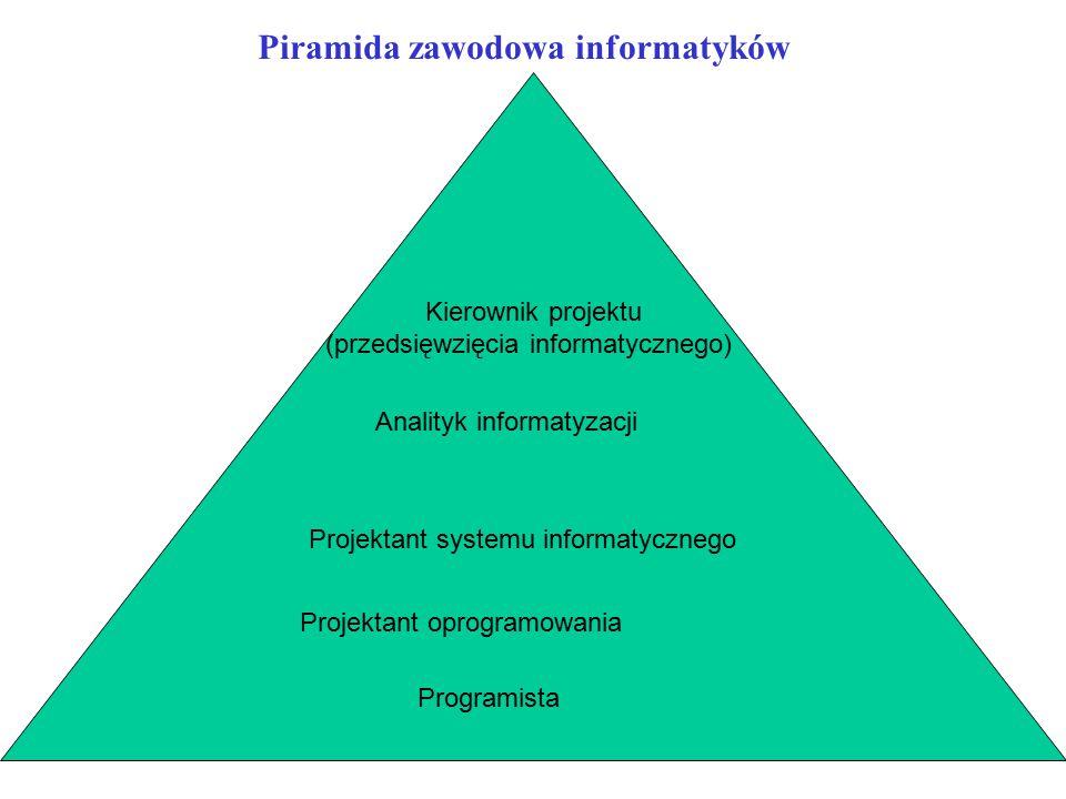 Piramida zawodowa informatyków Programista Projektant oprogramowania Projektant systemu informatycznego Analityk informatyzacji Kierownik projektu (pr