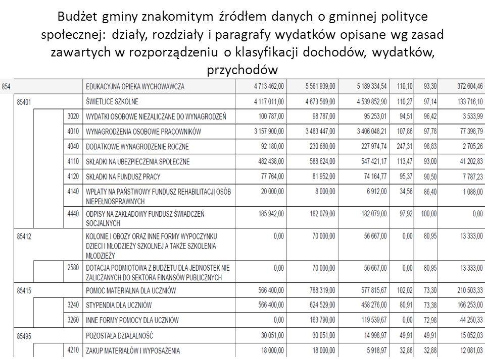 Budżet gminy znakomitym źródłem danych o gminnej polityce społecznej: działy, rozdziały i paragrafy wydatków opisane wg zasad zawartych w rozporządzen