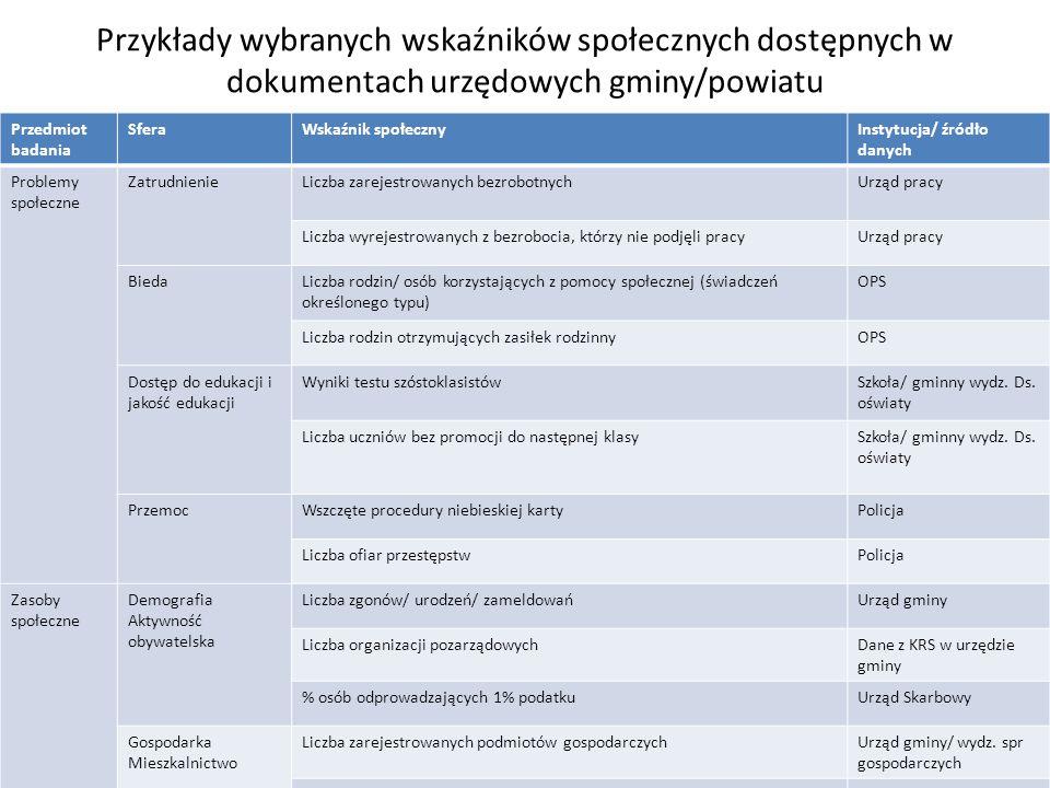 Przykłady wybranych wskaźników społecznych dostępnych w dokumentach urzędowych gminy/powiatu Przedmiot badania SferaWskaźnik społecznyInstytucja/ źród