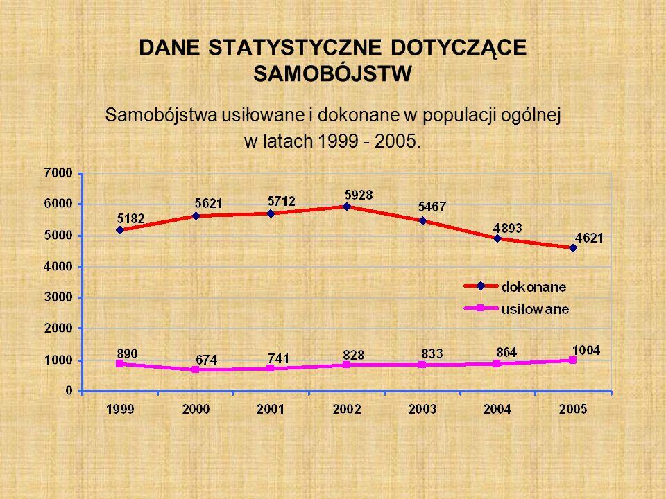 DANE STATYSTYCZNE DOTYCZĄCE SAMOBÓJSTW Samobójstwa usiłowane i dokonane w populacji ogólnej w latach 1999 - 2005.