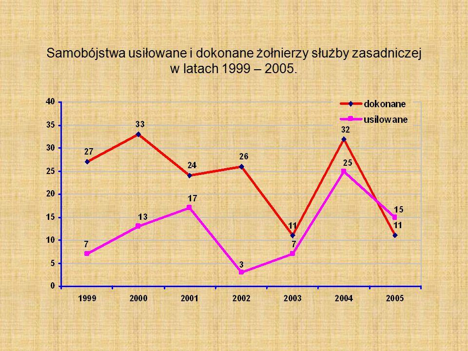 Samobójstwa usiłowane i dokonane żołnierzy zawodowych w latach 1999 – 2005.