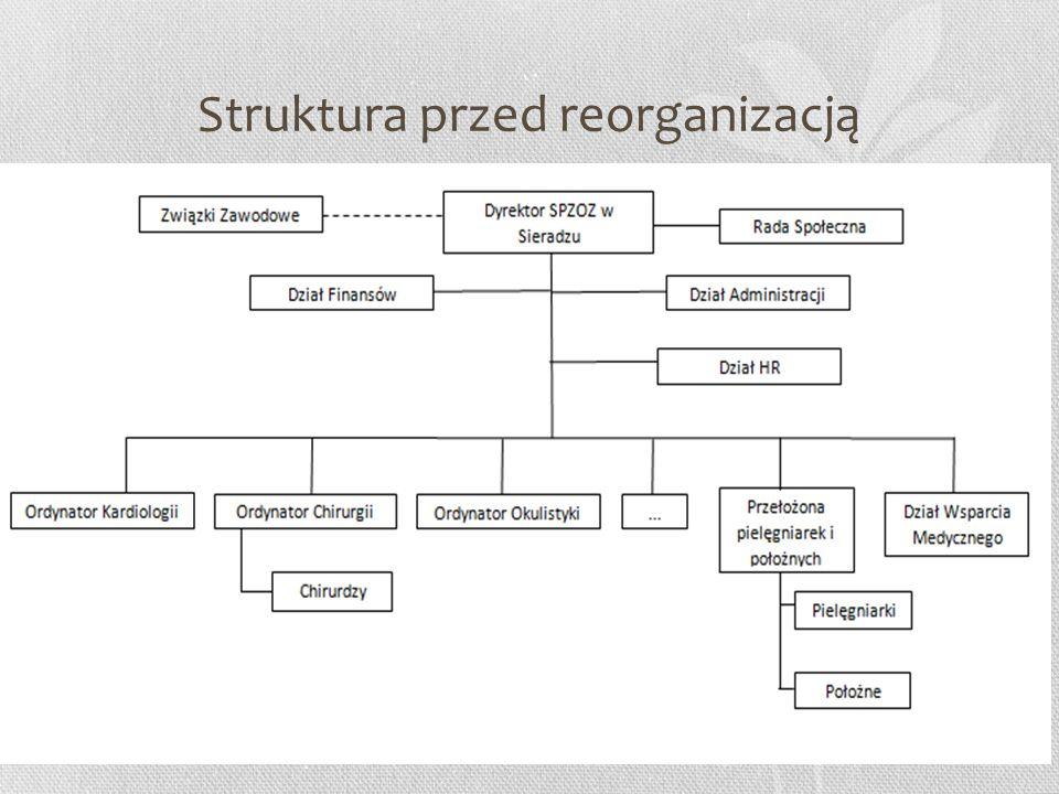 Struktura przed reorganizacją