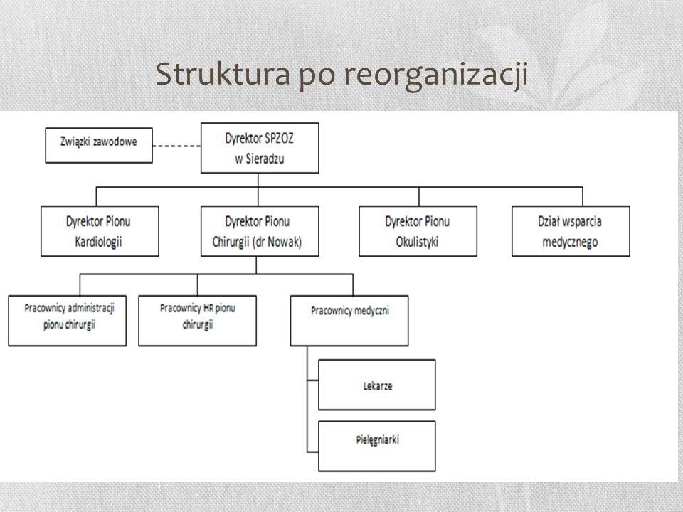 Struktura po reorganizacji