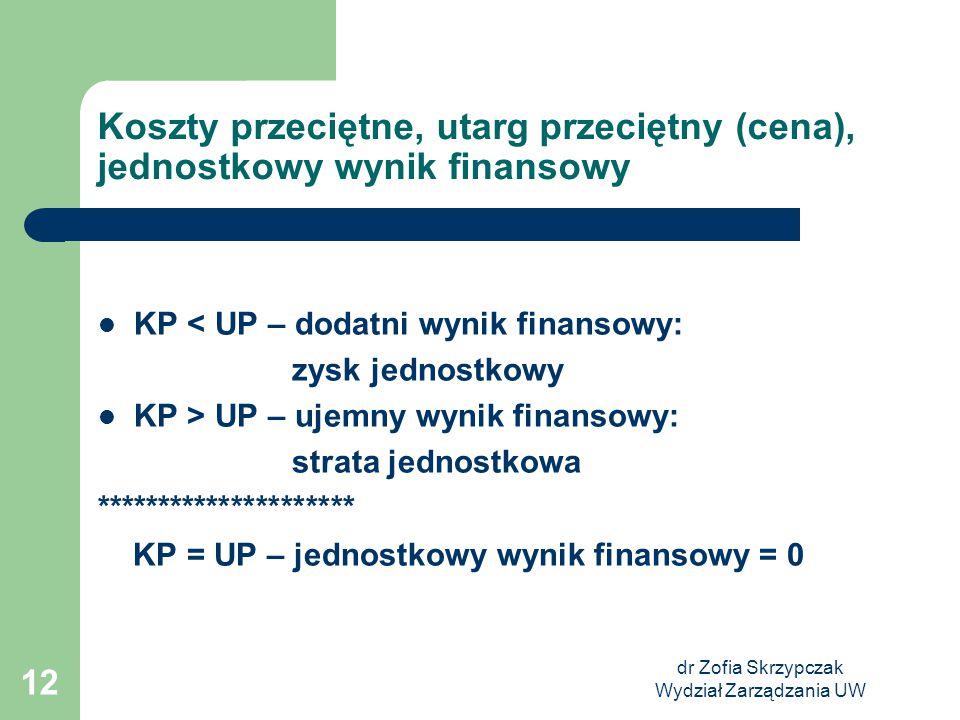 dr Zofia Skrzypczak Wydział Zarządzania UW 12 Koszty przeciętne, utarg przeciętny (cena), jednostkowy wynik finansowy KP < UP – dodatni wynik finansow