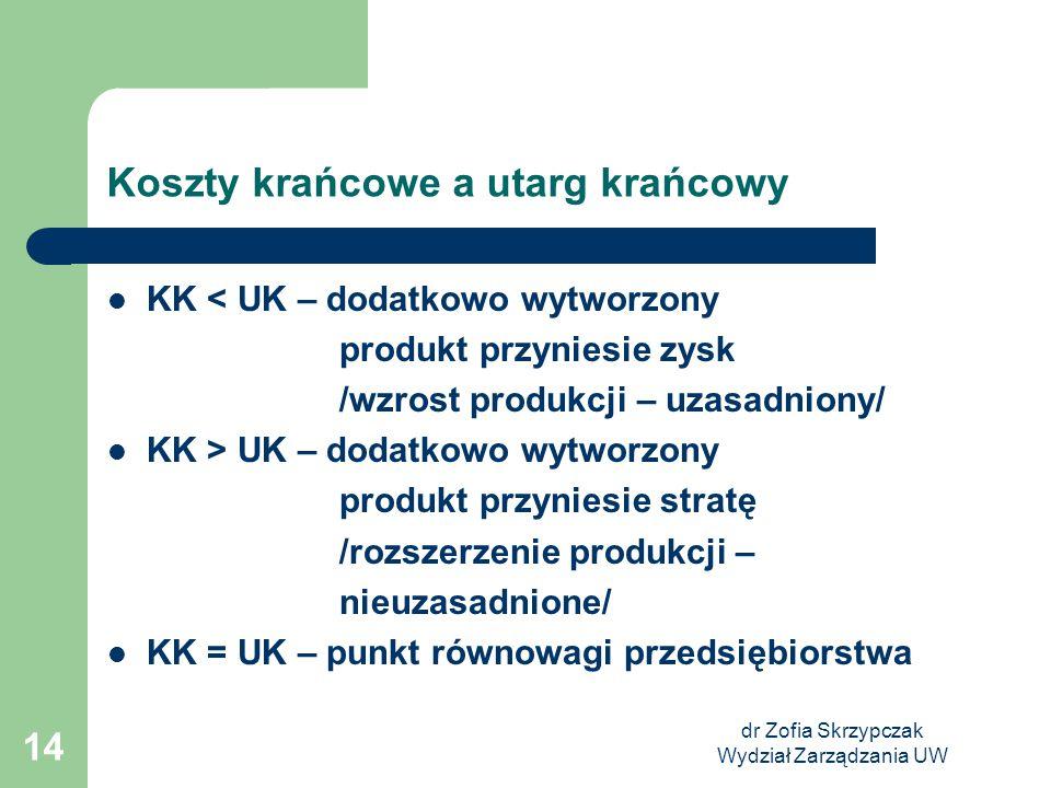 dr Zofia Skrzypczak Wydział Zarządzania UW 14 Koszty krańcowe a utarg krańcowy KK < UK – dodatkowo wytworzony produkt przyniesie zysk /wzrost produkcj