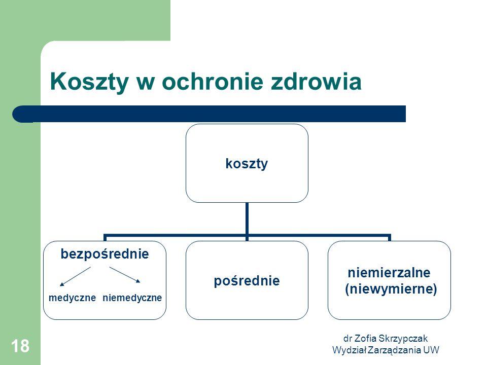 dr Zofia Skrzypczak Wydział Zarządzania UW 18 Koszty w ochronie zdrowia koszty bezpośredniepośrednie niemierzalne (niewymierne) medyczneniemedyczne