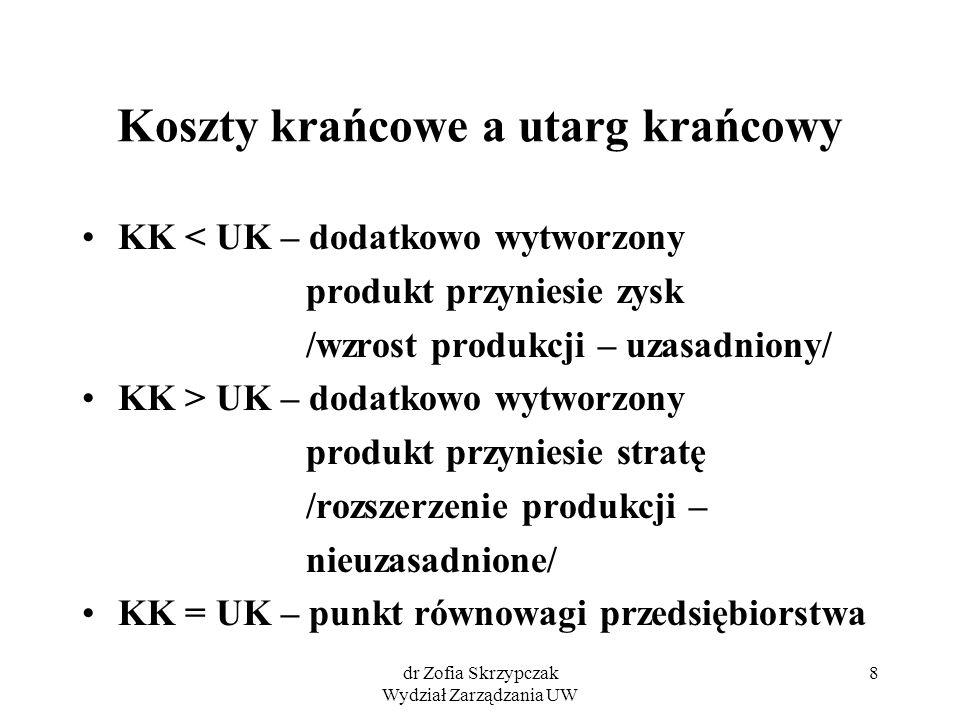 dr Zofia Skrzypczak Wydział Zarządzania UW 8 Koszty krańcowe a utarg krańcowy KK < UK – dodatkowo wytworzony produkt przyniesie zysk /wzrost produkcji