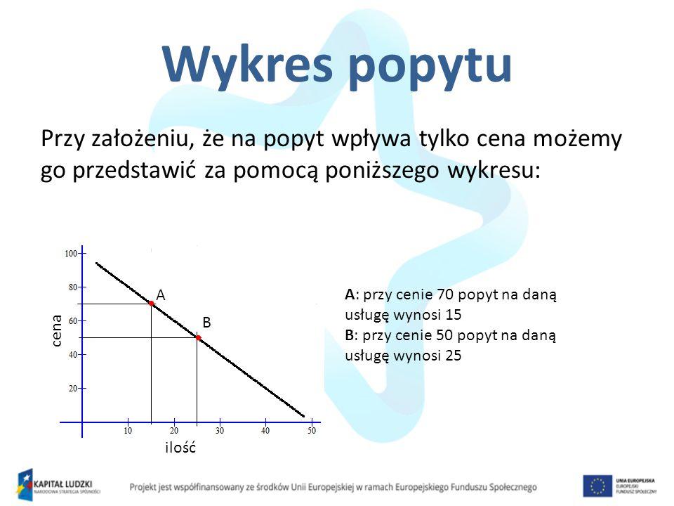 Wykres popytu Przy założeniu, że na popyt wpływa tylko cena możemy go przedstawić za pomocą poniższego wykresu: ilość cena A B A: przy cenie 70 popyt na daną usługę wynosi 15 B: przy cenie 50 popyt na daną usługę wynosi 25