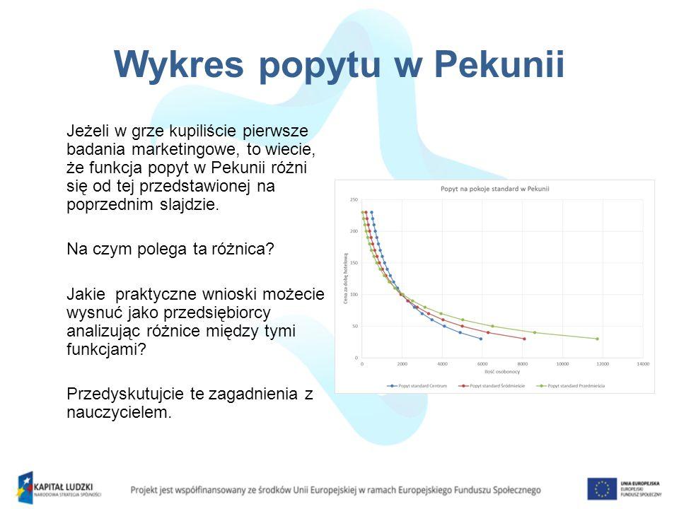 Wykres popytu w Pekunii Jeżeli w grze kupiliście pierwsze badania marketingowe, to wiecie, że funkcja popyt w Pekunii różni się od tej przedstawionej na poprzednim slajdzie.
