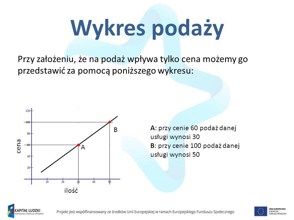 Wykres podaży Przy założeniu, że na podaż wpływa tylko cena możemy go przedstawić za pomocą poniższego wykresu: cena ilość A B A: przy cenie 60 podaż danej usługi wynosi 30 B: przy cenie 100 podaż danej usługi wynosi 50