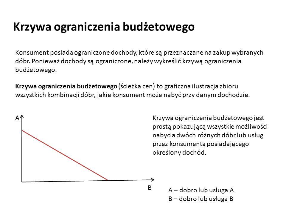 Krzywa ograniczenia budżetowego (ścieżka cen) to graficzna ilustracja zbioru wszystkich kombinacji dóbr, jakie konsument może nabyć przy danym dochodz