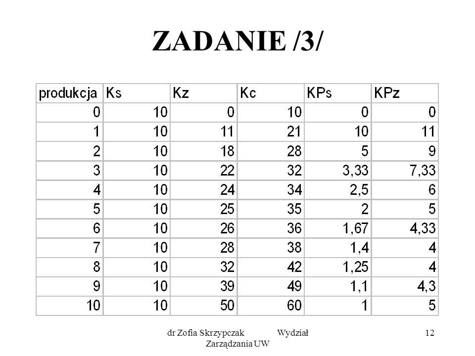 dr Zofia Skrzypczak Wydział Zarządzania UW 12 ZADANIE /3/