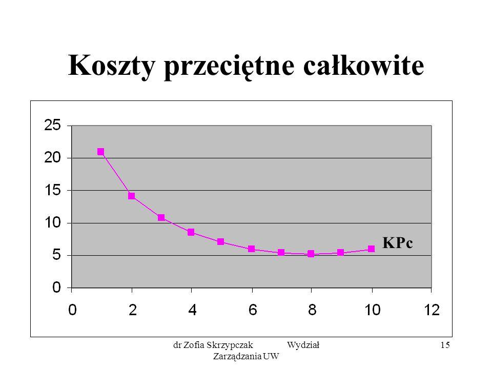 dr Zofia Skrzypczak Wydział Zarządzania UW 15 Koszty przeciętne całkowite KPc