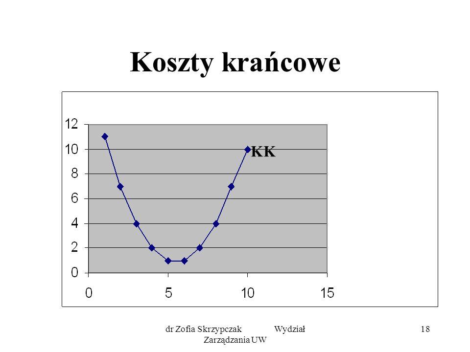 dr Zofia Skrzypczak Wydział Zarządzania UW 18 Koszty krańcowe KK