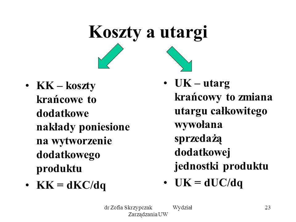 dr Zofia Skrzypczak Wydział Zarządzania UW 23 Koszty a utargi KK – koszty krańcowe to dodatkowe nakłady poniesione na wytworzenie dodatkowego produktu KK = dKC/dq UK – utarg krańcowy to zmiana utargu całkowitego wywołana sprzedażą dodatkowej jednostki produktu UK = dUC/dq