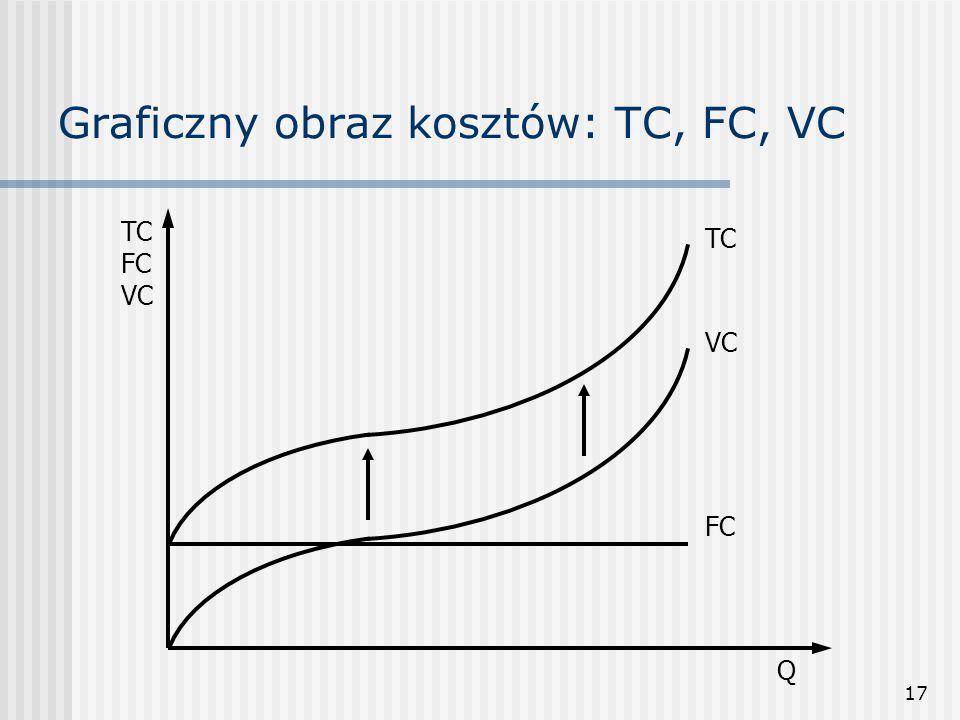17 Graficzny obraz kosztów: TC, FC, VC TC FC VC Q FC TC VC