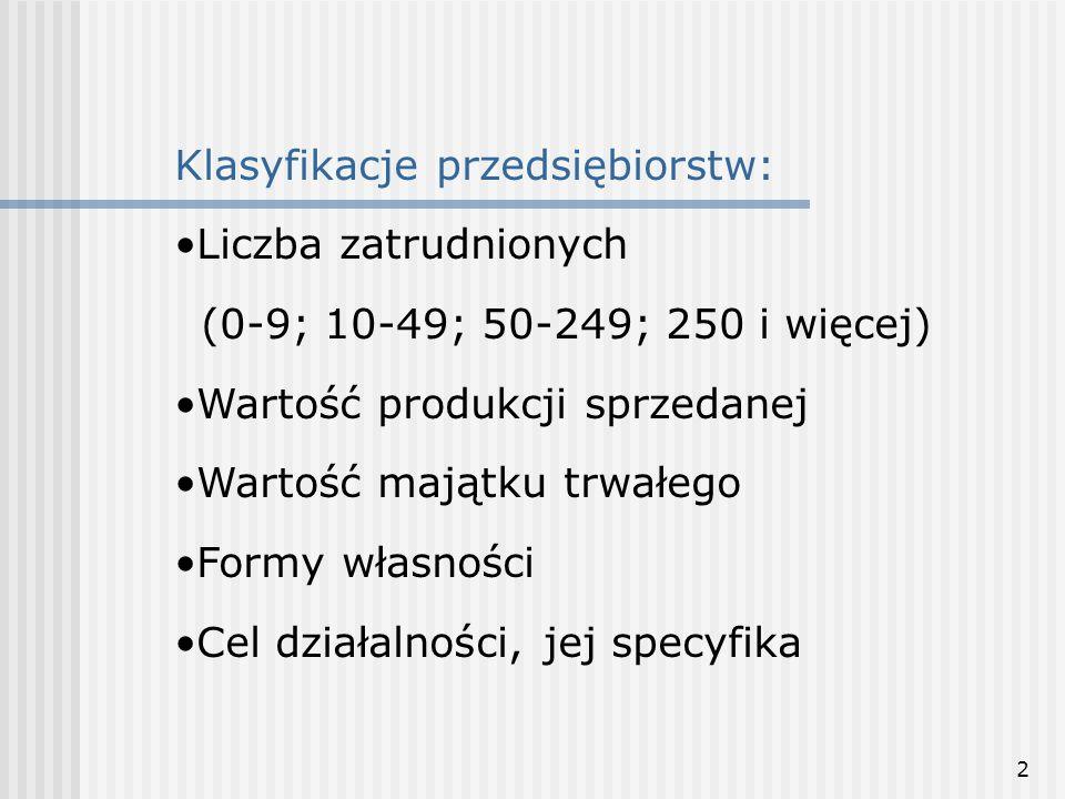 3 Przedsiębiorstwa w Polsce – 2003 rok (w tys.) Przedsię- biorstwa ogółem MSP Mikro (0-9) Małe (10-49) Małe razem (0-49) Średnie (50-249) Duże (ponad 250) Liczba wg REGON 3.643,993.637,963.463,24144,623.607,8630,106,02 Liczba aktywny ch 1.709,541.706,871.654,0939,451.693,5413,332,66 Udział w PKB 68,6%48,4%33%8%41%7,4%20,2% Liczba pracują- cych 10.158,06.941,2 (68%) 2.778,7 (27%) 1.908,1 (19%) 4.686,82.254,3 (22%) 3.216,8 (32%)