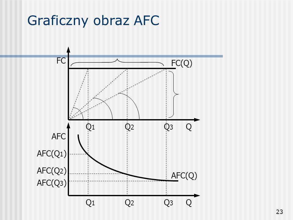 23 Graficzny obraz AFC QQ3Q3 Q2Q2 Q1Q1 Q Q1Q1 Q2Q2 Q3Q3 AFC AFC(Q) FC(Q) FC AFC(Q 1 ) AFC(Q 2 ) AFC(Q 3 )
