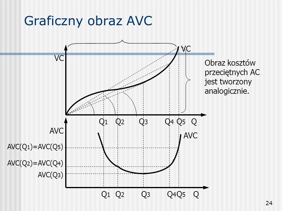 24 Graficzny obraz AVC QQ4Q4 Q2Q2 Q1Q1 Q Q1Q1 Q2Q2 Q3Q3 AVCVC AVC(Q 1 )=AVC(Q 5 ) AVC(Q 2 )=AVC(Q 4 ) AVC(Q 3 ) Q5Q5 Q3Q3 Q5Q5 Q4Q4 AVC VC Obraz koszt